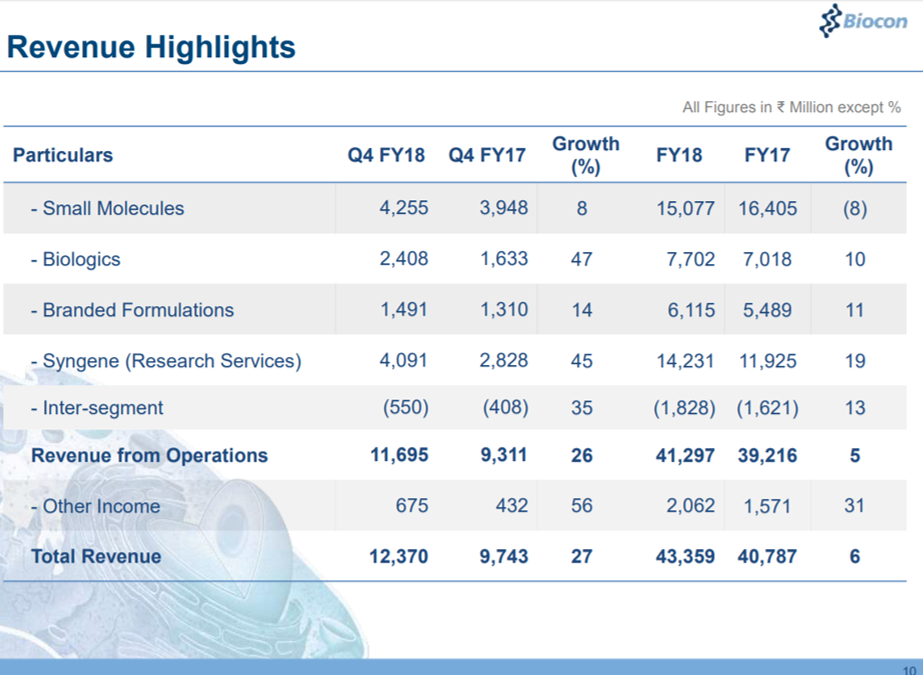 Biocon Q4FY18 Segment Financials.png