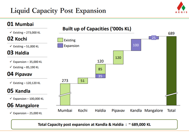 Aegis Logistics Q4FY18 Liquid Capacity expansion.png