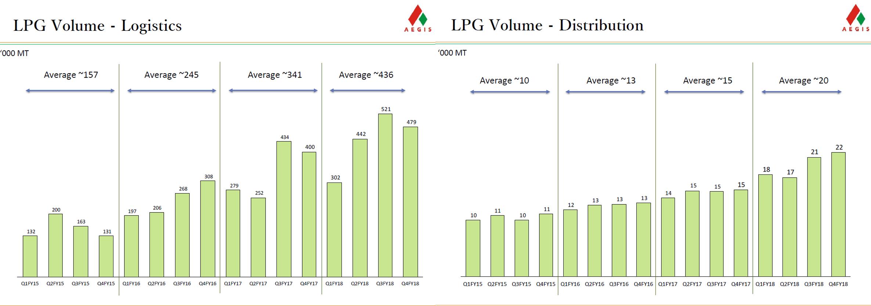 Aegis Logistics LPG Volume Q4FY18.png