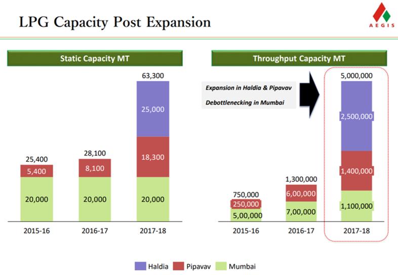 Aegis Logistics Q4FY18 LPG expansion.png