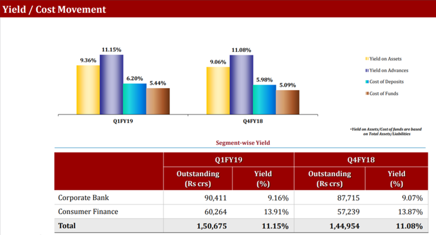 Indusind Q1FY19 Yield Cost Movement.png