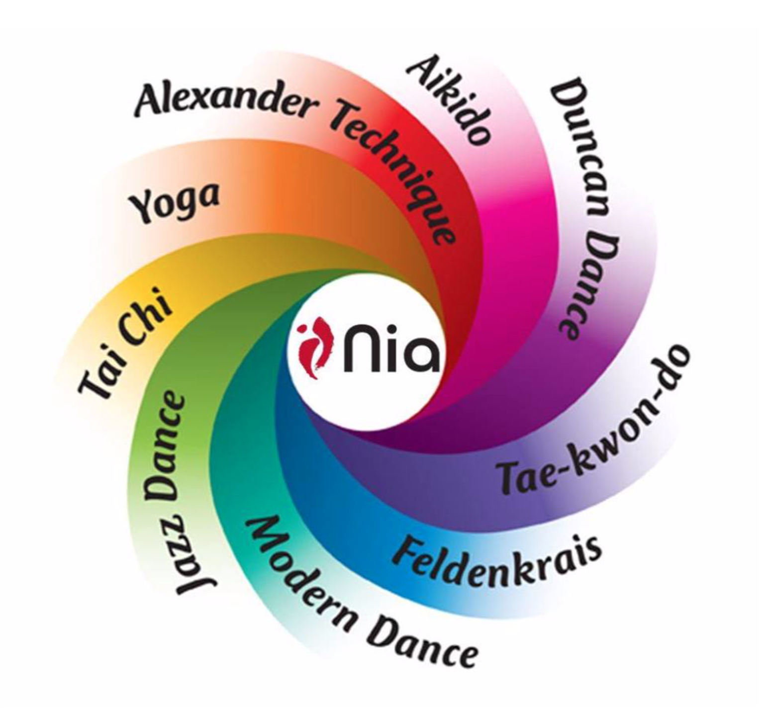 Nia draws equally from nine movement forms.