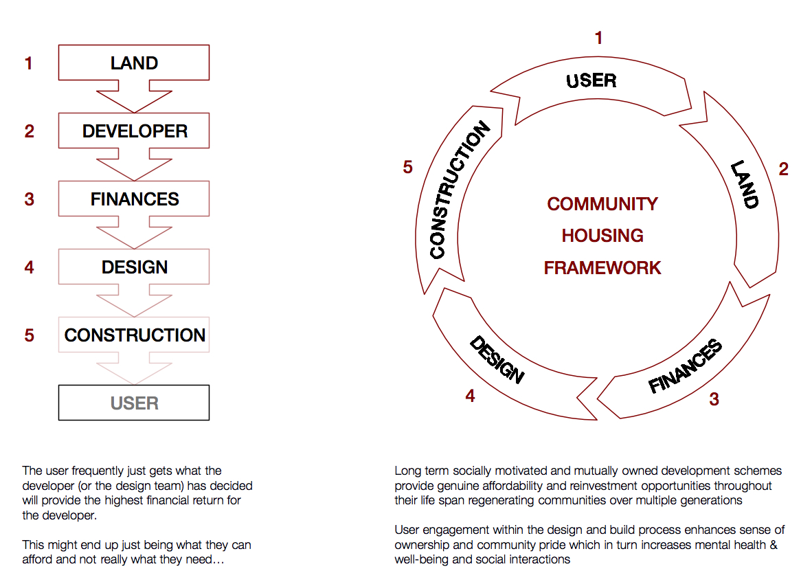 Development diagrams showing the contrast between a developer led and community led approach (©STUDIOSEVENS)