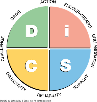 Everything DiSC Management Map Pastel.png