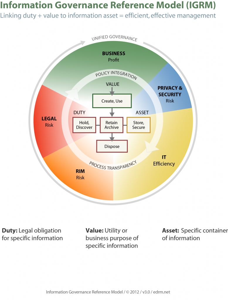 Privacy and data breaches – how information governance