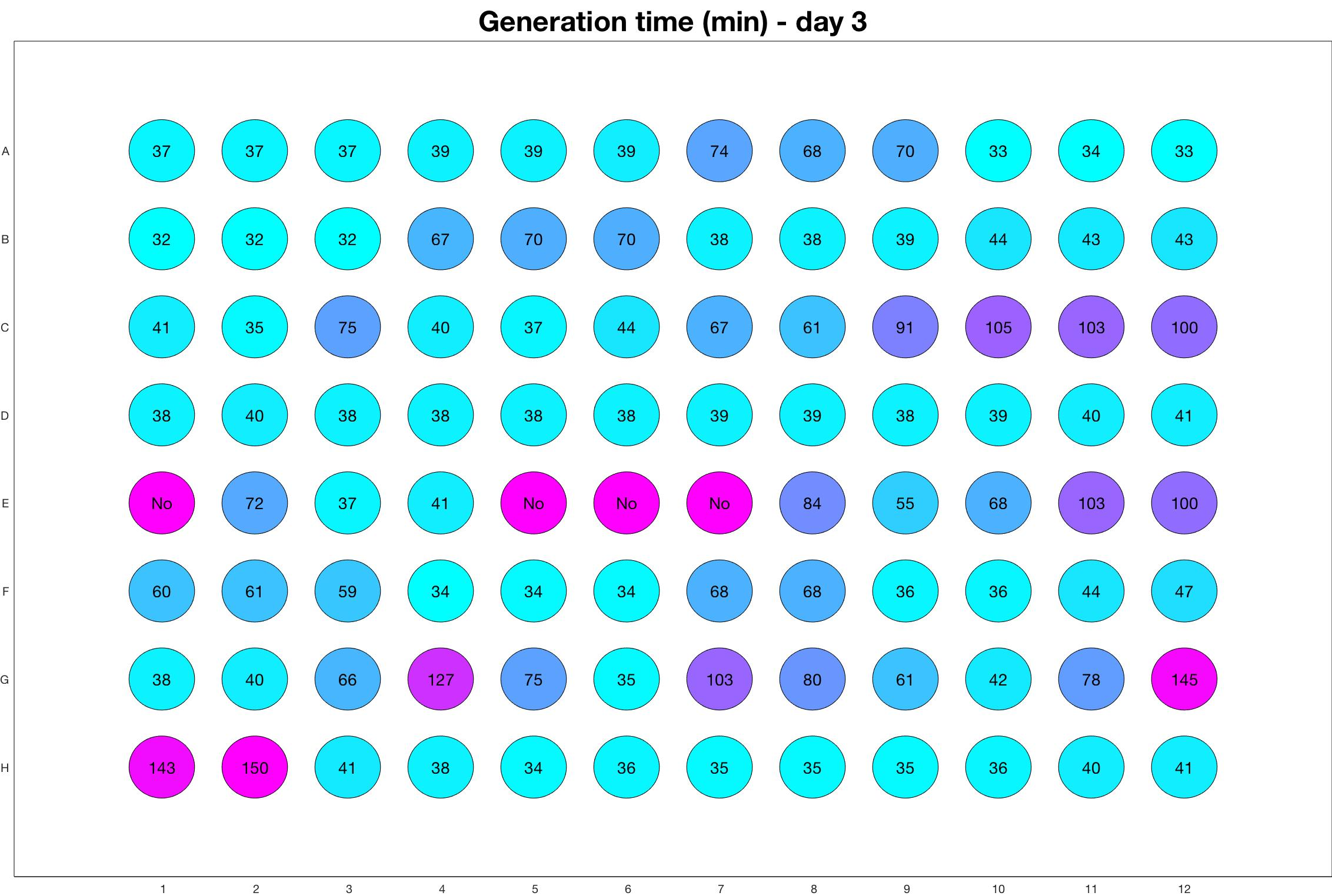 Generation time for day - 3.jpg