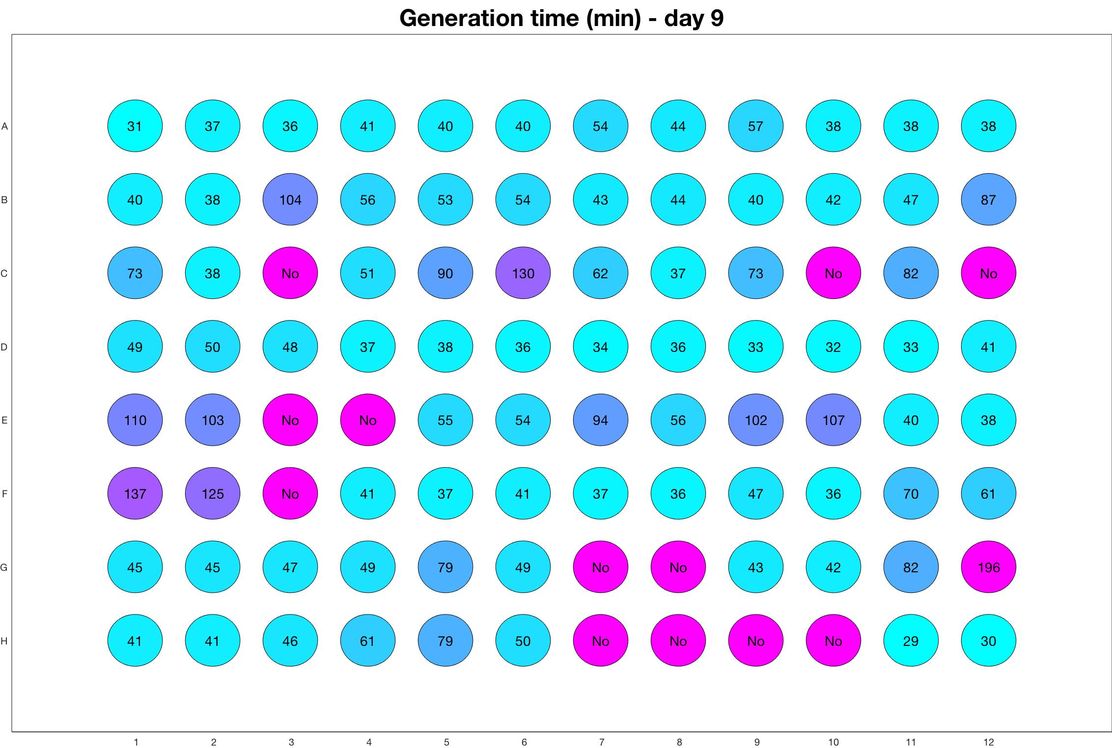 Generation time for day - 9.jpg
