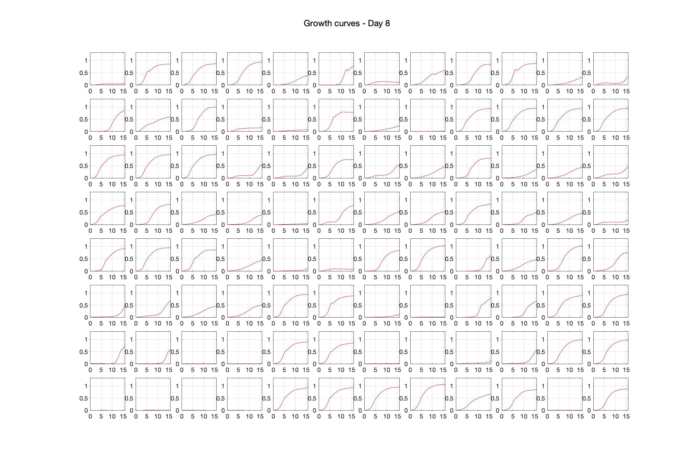 Optical density (16hr) - Day 8.jpg