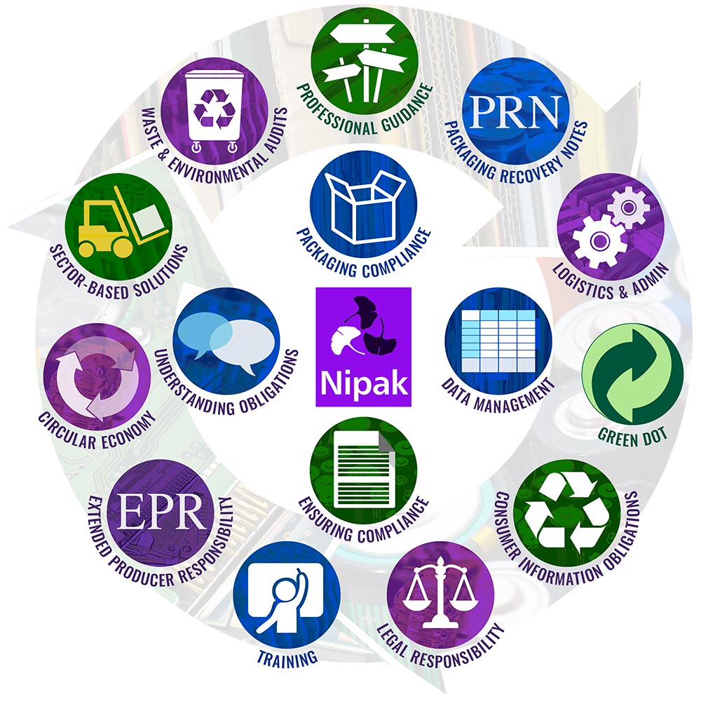 Nipak Compliance Scheme Services