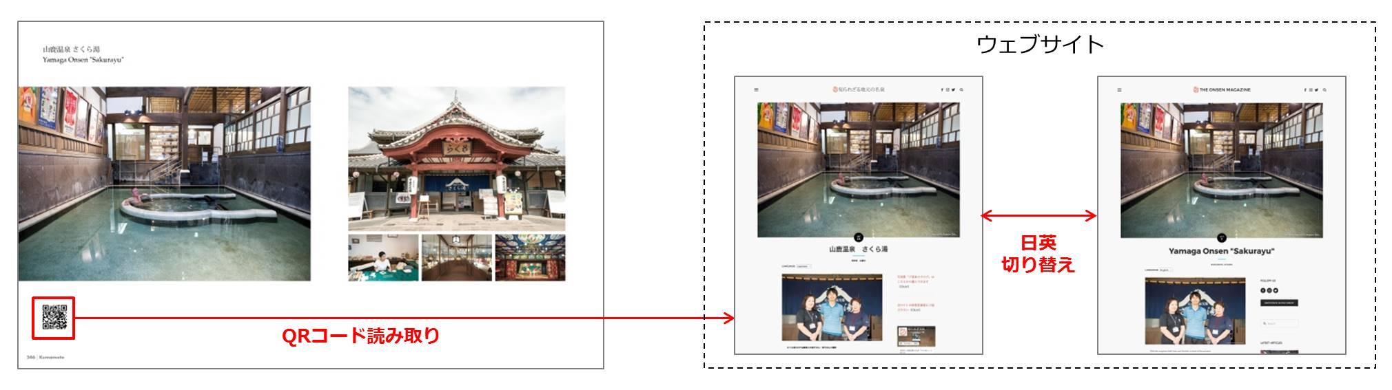 「ジ温泉カタログ(九州編)」とウェブサイトとの連携イメージ