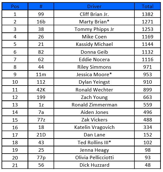 Point Standings.PNG