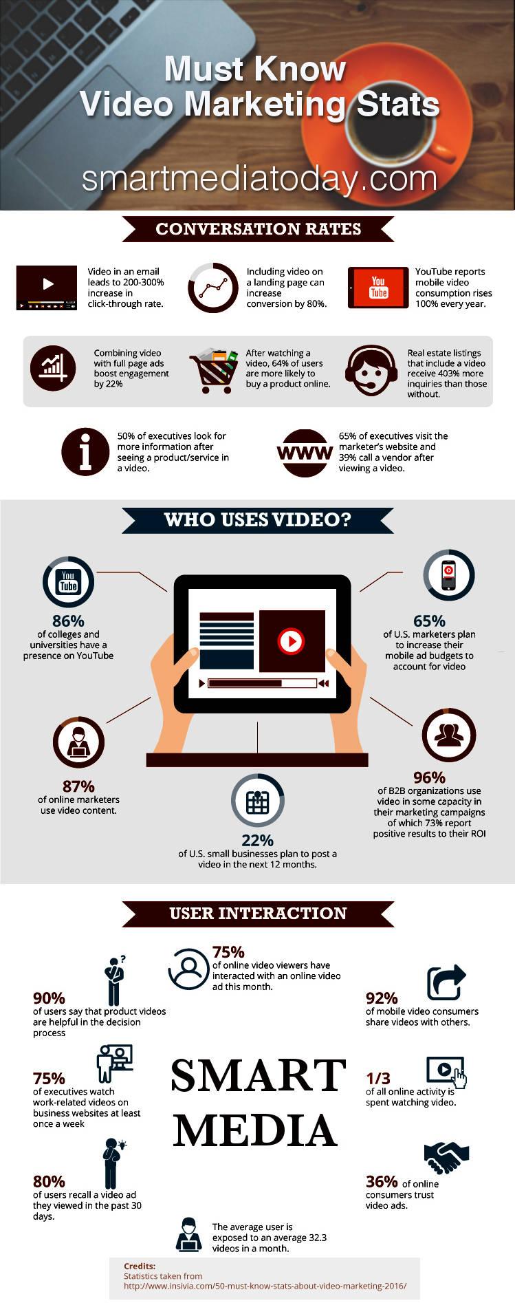 Smart Media by the Numbers.jpg