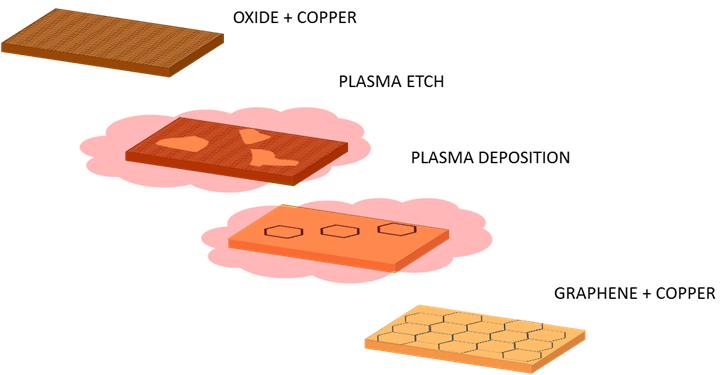 Schematic of the graphene deposition process