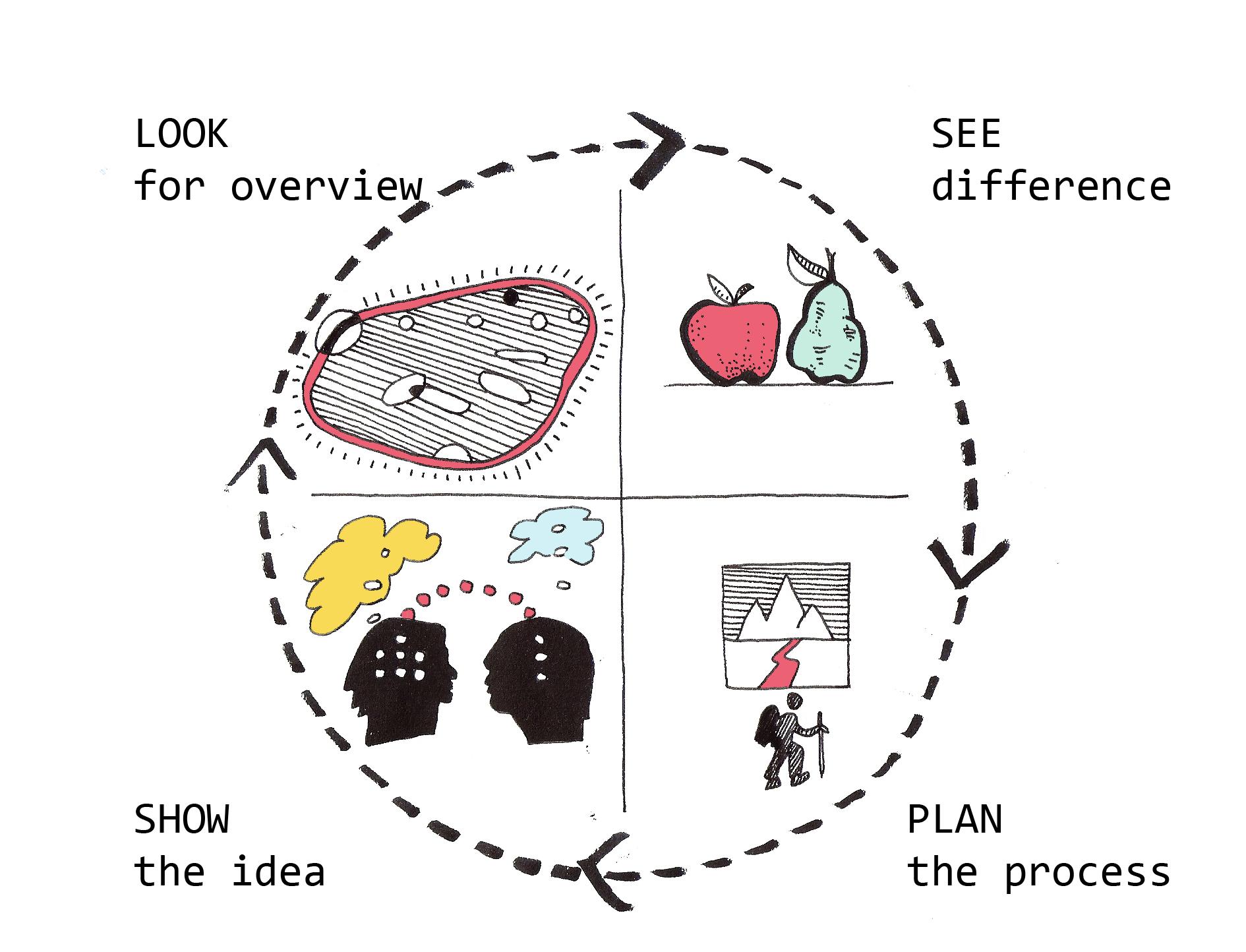voorbeeld uit het  onderdeel   DRAWING AS A WAY TO THINK, in de  internationale en interdisciplinaire Minor van TU-D URBANISM  2016