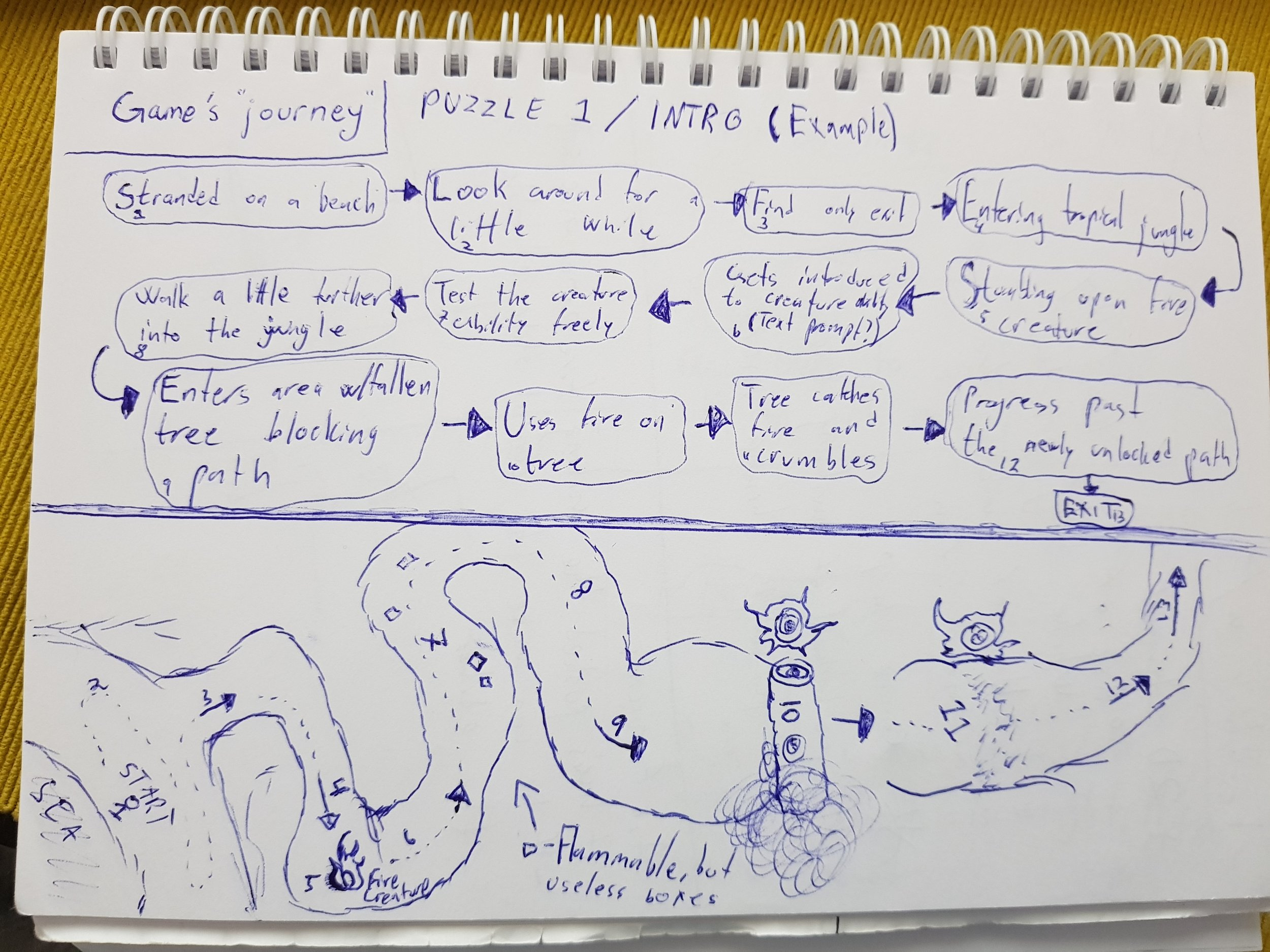 Figure 5: The journey of the game's first moments, used as a baseline a level shown to stakeholders during our pre-production meetings.