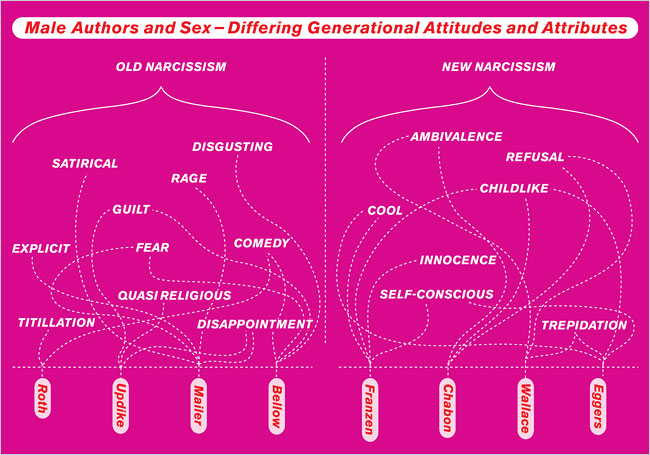 male-authors-and-sex