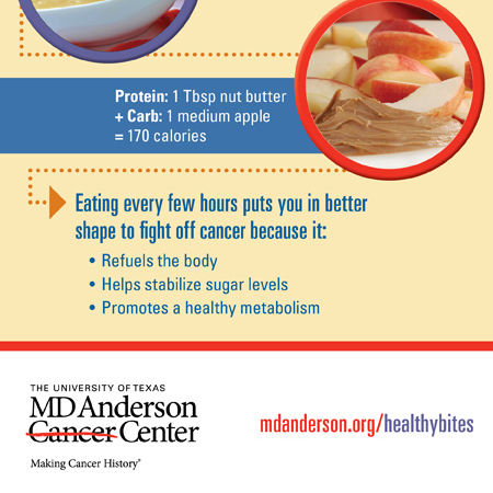 Eating Right to Fight Cancer