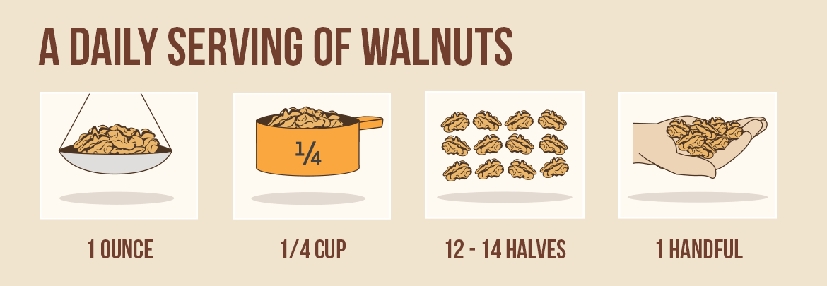 Why you should be eating walnuts at lunch everyday; Image source:  https://walnuts.org/nutrition/nutrition-information/