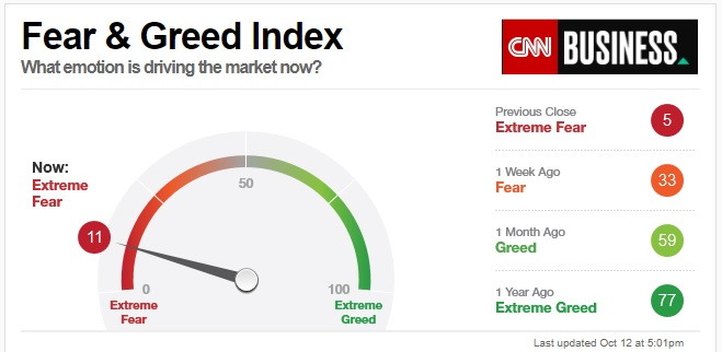 CNN-Fear-Greed-Index-2018-1012.jpg