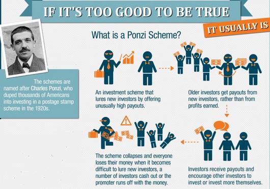 Ponzi-Scheme-Illustrated.png