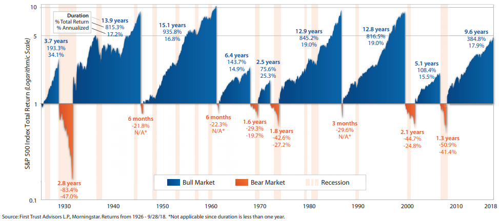 Bull-and-Bear-Markets.png