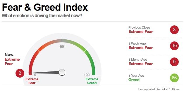 CNN-Fear-Greed-Index-2018-1224.jpg