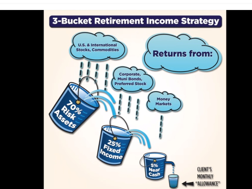 Three Bucket Retirement Income Strategy - President David Edwards explains Heron Wealth's' retirement income strategy.
