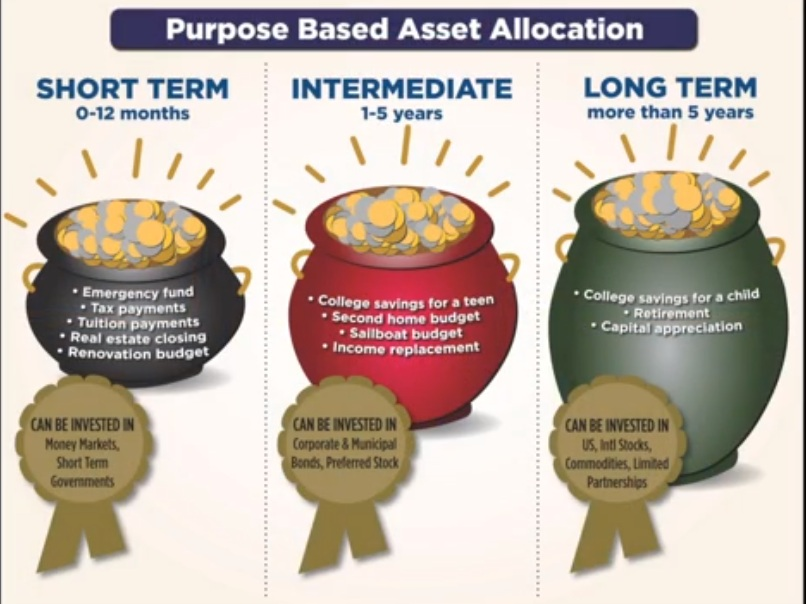 Purpose Base Asset Allocation - David Edwards, President and Founder of Heron Wealth explains the advantages of Purpose Based Asset Allocation.
