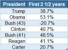 Presidents & stock market returns - 2019 0906.jpg