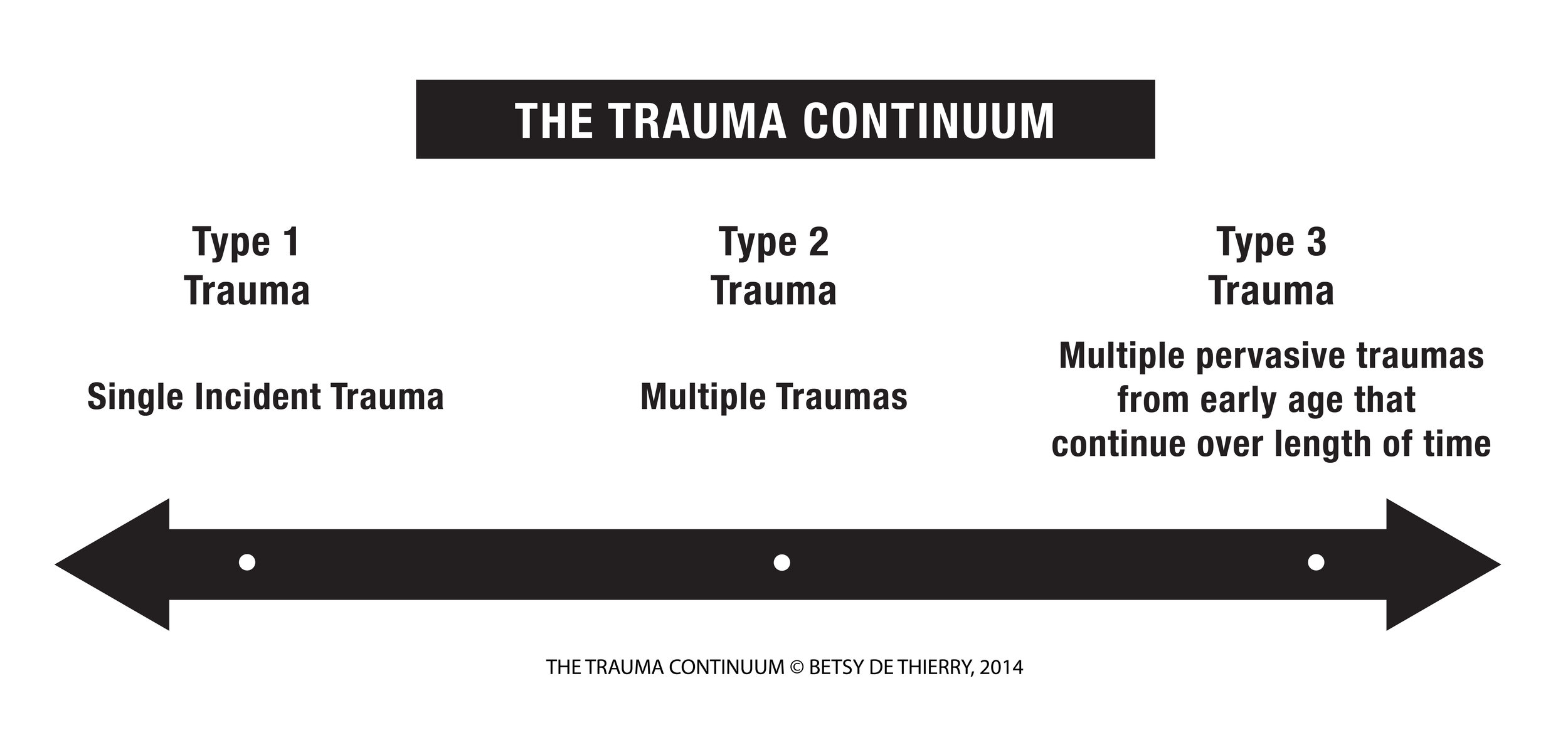 trauma_continuum_diagram.jpg