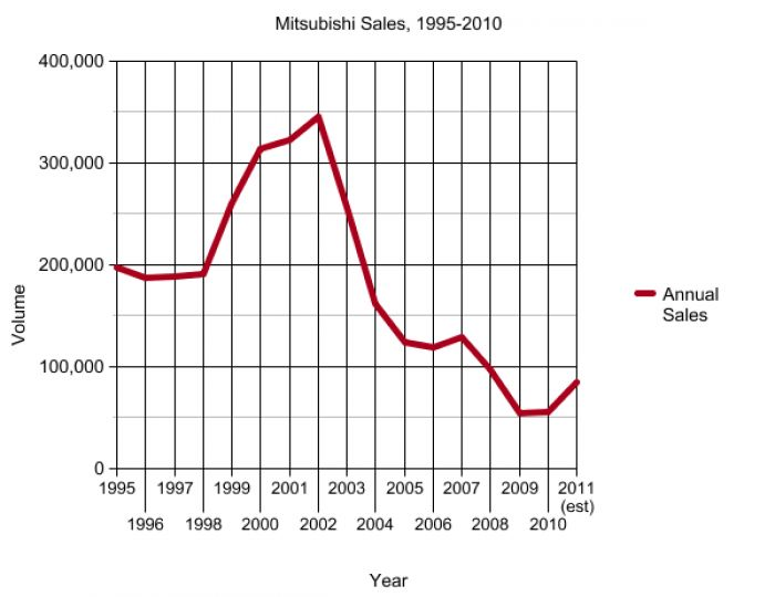 As early as 2010, Mitsubishi started to rebound from their devastating sales drop in 2002.