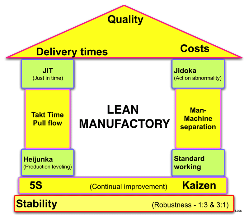 A diagram showing the basic principles of lean manufacturing, including Just In Time.