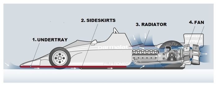 The BT46B's schematics. Incoming air gets accelerated by the undertray (1). The sideskirts (2) contain the air under the car. Cool air is sucked in through the radiator (3). The air is sucked out by the fan (4).