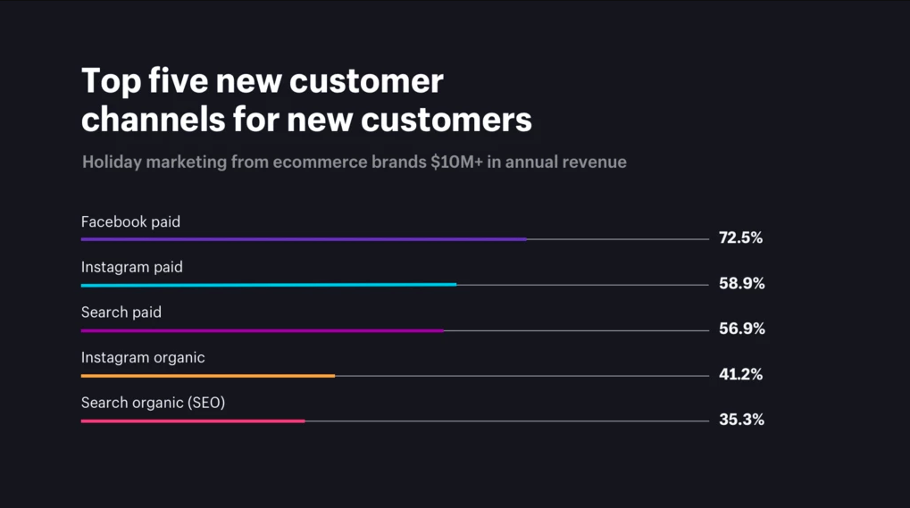 Source:  https://www.shopify.com/enterprise/holiday-marketing-ecommerce