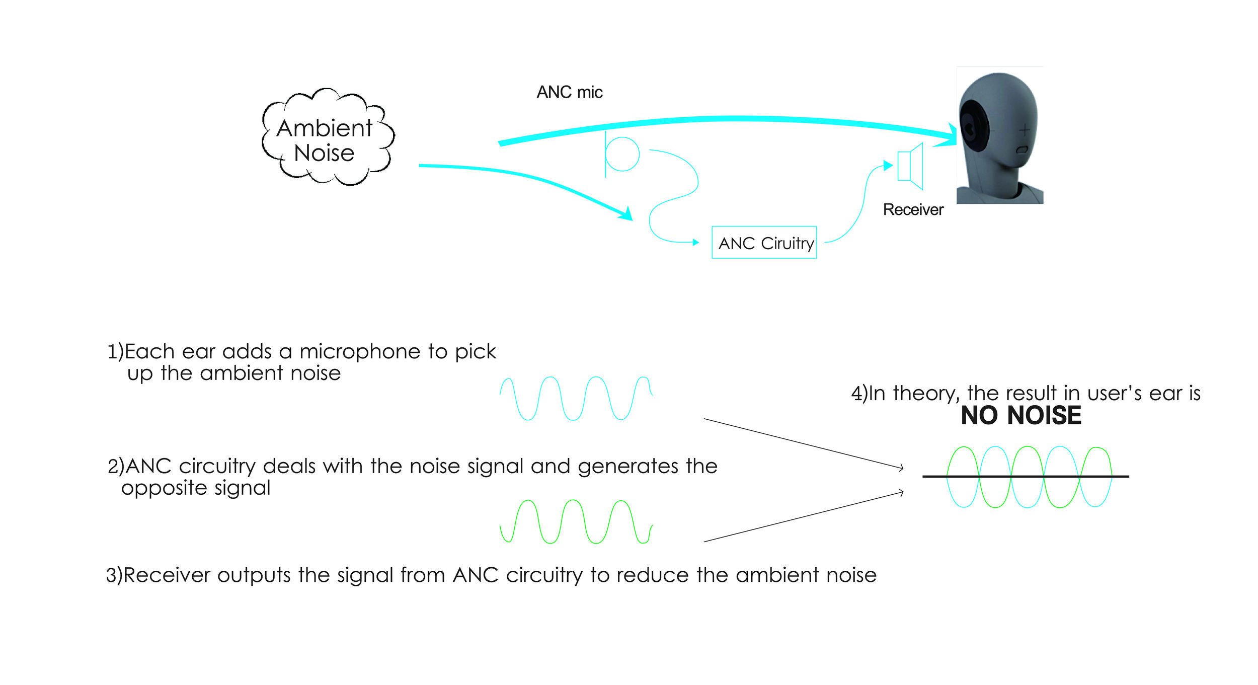 What is ANC - Linner headset absorb ambient sound with microphone, processes the incoming sound waves and creates inverse waves to offset the noise.