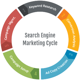 social-engine-marketing