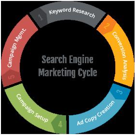 social-engine-marketing