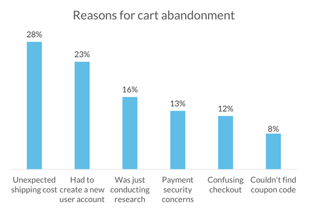 1-reasons-for-cart-abandonment