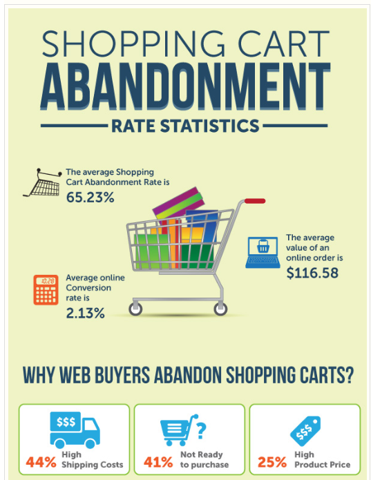 magento-shopping-cart-abadonment