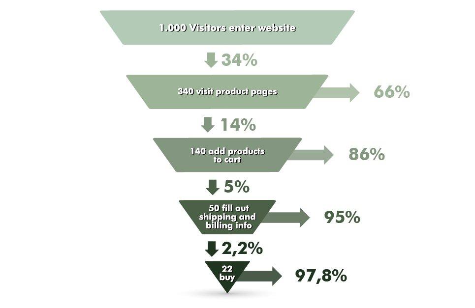 Funnel untuk E-commerce