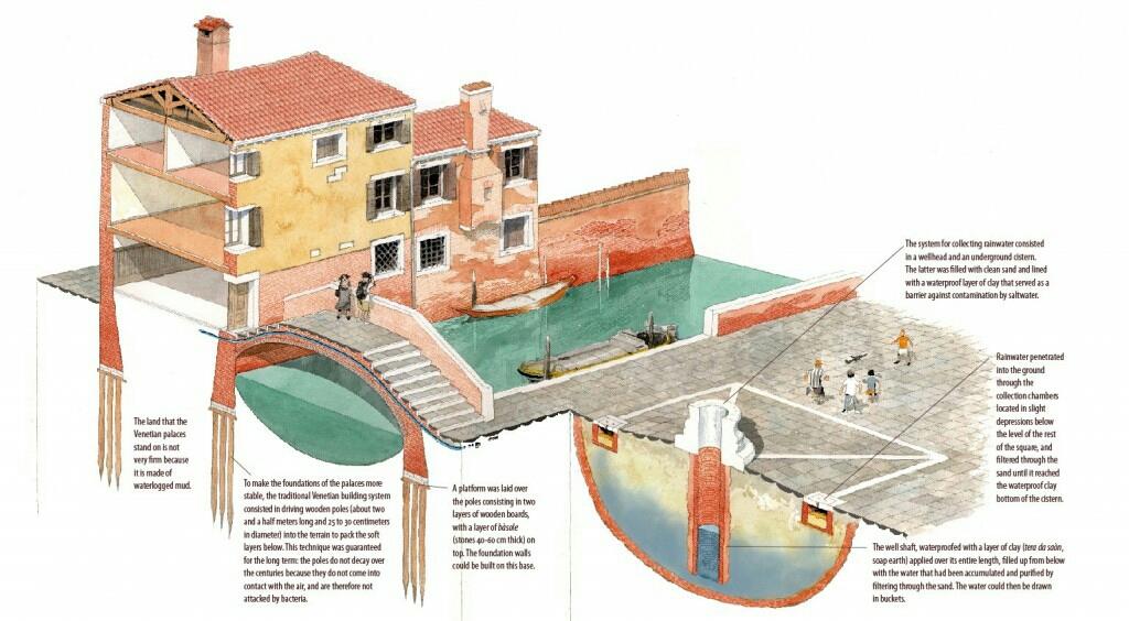 Ingeniería de Construcción en Venecia