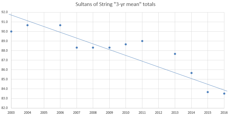 A chart showing the decline in bird race total recorded by the Sultans (a 3 yr mean has been used rather than individual yearly-totals)