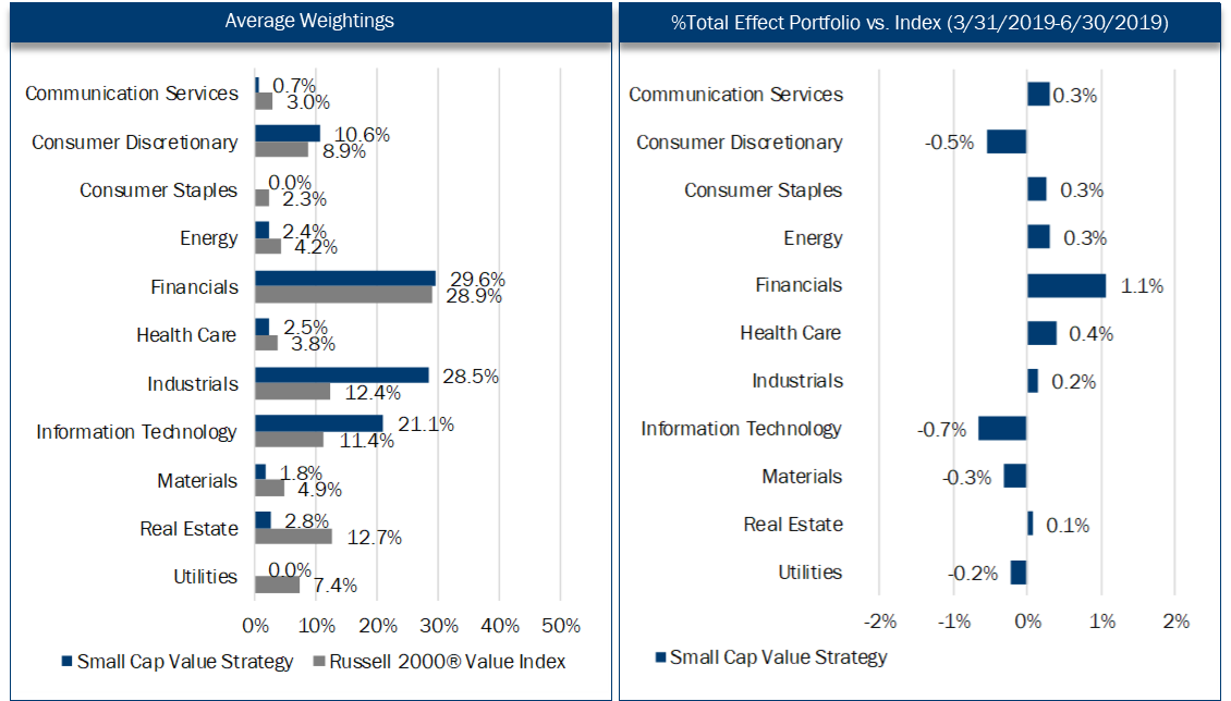 19Q2 SCV Economic Sectors.png