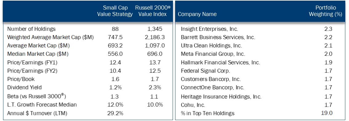 19Q2 SCV Characteristics and top ten holdings.jpg