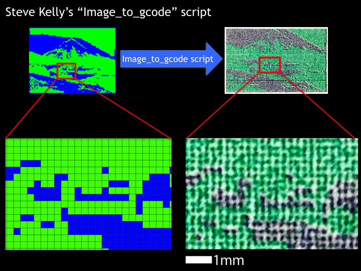 The program for inkjet printing that Steve Kelly wrote looks at each pixel of a bitmap image and uses that to control the precise firing of an inkjet cartridge.