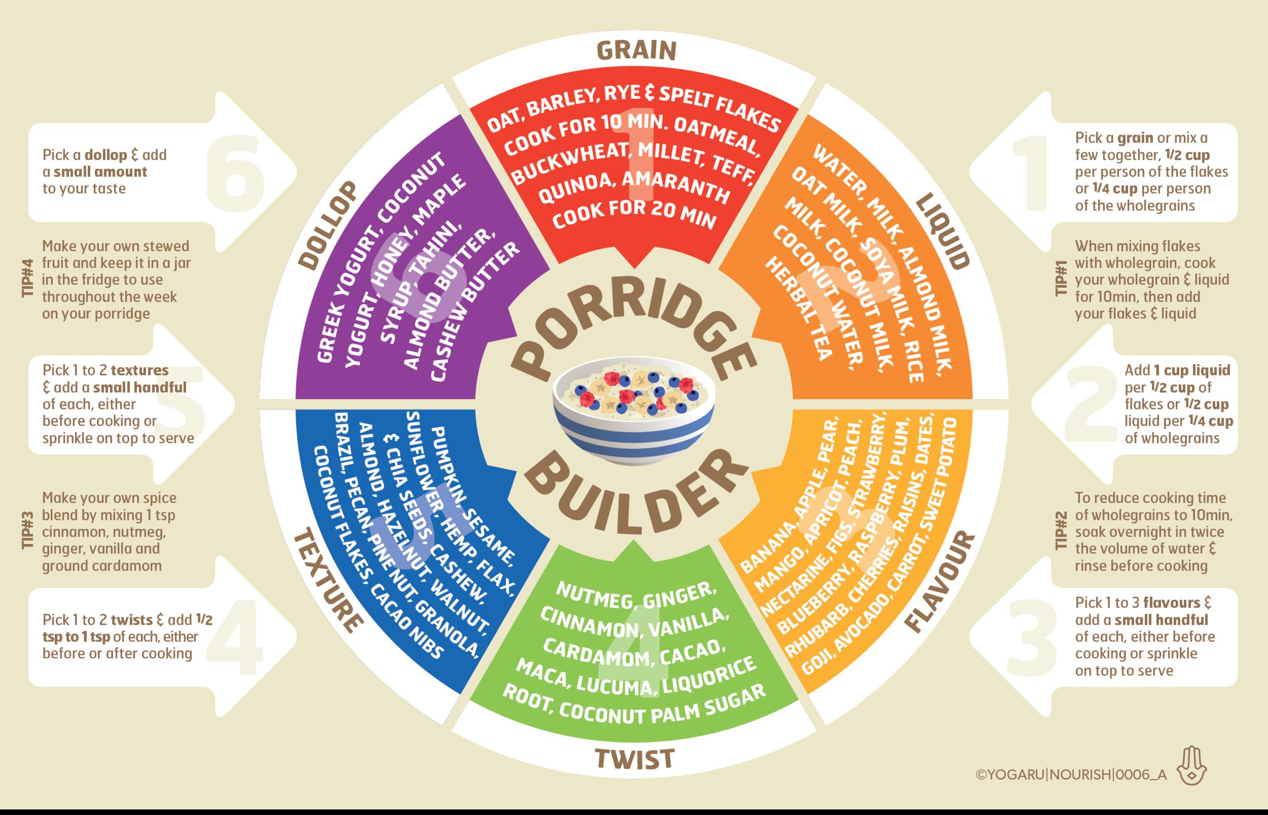 Porridge recipe builder | Yogaru
