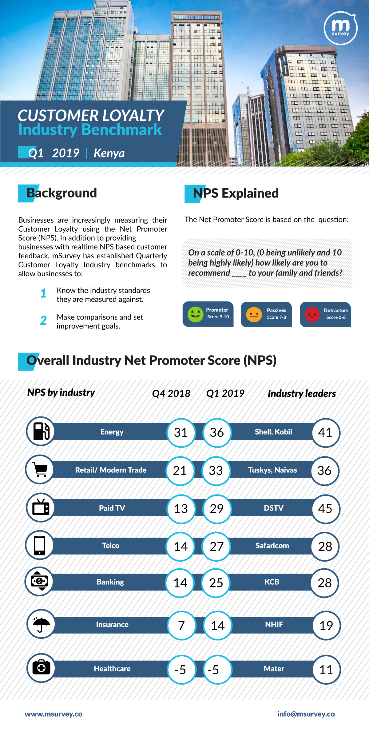 mSurvey Customer Loyalty Benchmark Q1, 2019 infographic