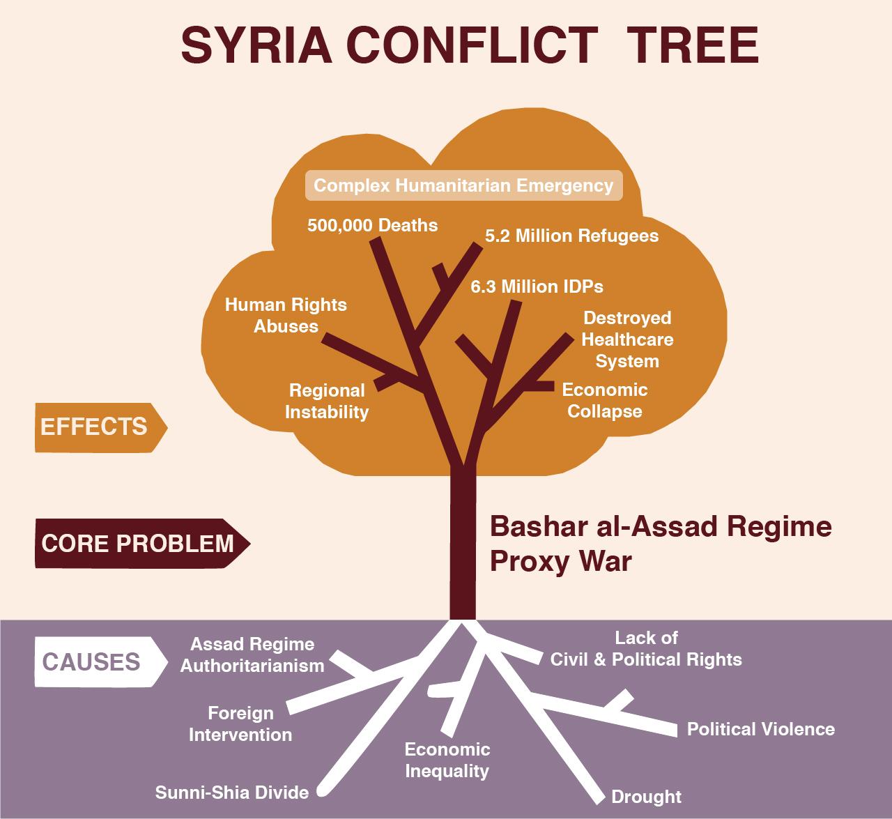 SyriaConflictTree.jpg