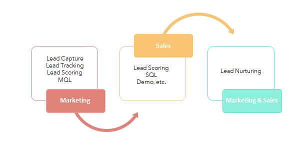 Lead Management Flow.PNG