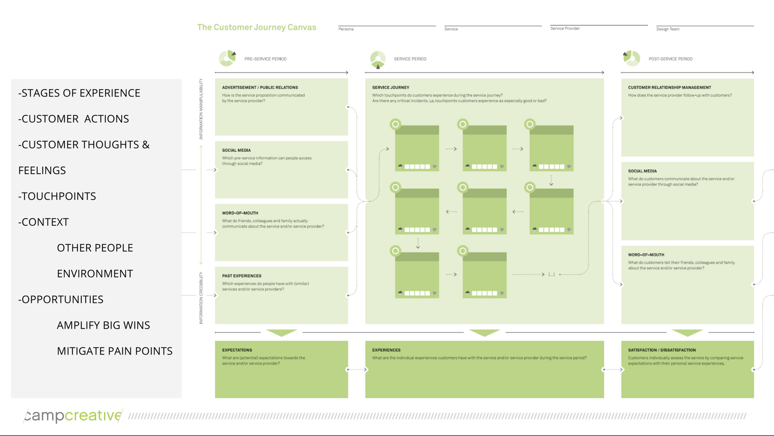 "Service Design Journey Canvas  - ""touchpoints"" from a full end to end journey (leads to support)"